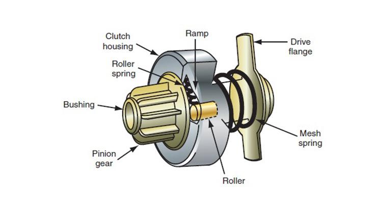 Drive Pinion Clutch
