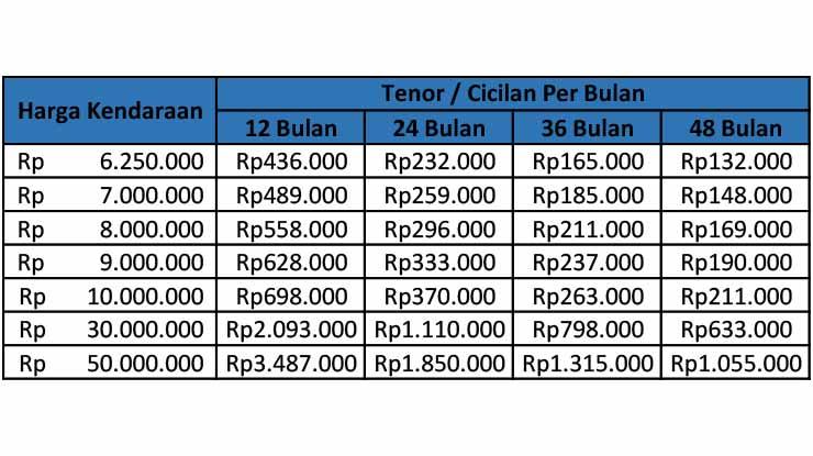 Tabel Angsuran Di Bank BRI Terbaru