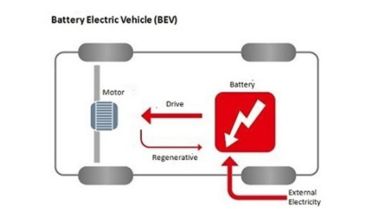1. BEV Battery Electric Vehicle