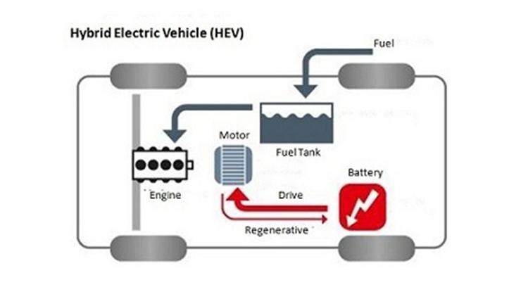 2. HEV Hybrid Electric Vehicle