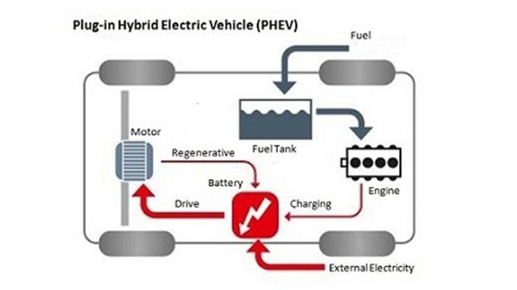 3. PHEV Plug in Hybrid Electric Vehicle