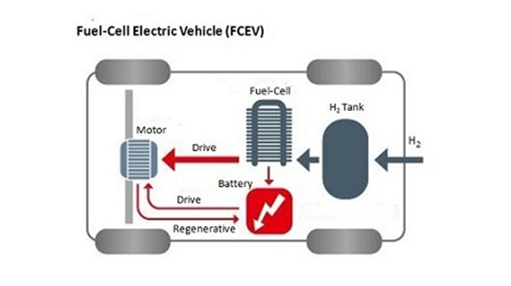 4. FCEV Fuel Cell Electric Vehicle