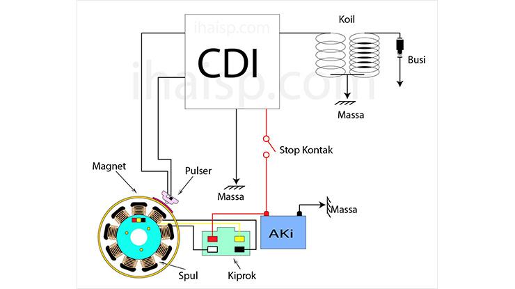 Cara Kerja CDI Motor