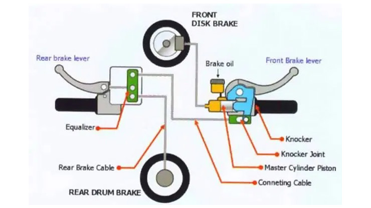 Pengertian CBS Combi Brake System